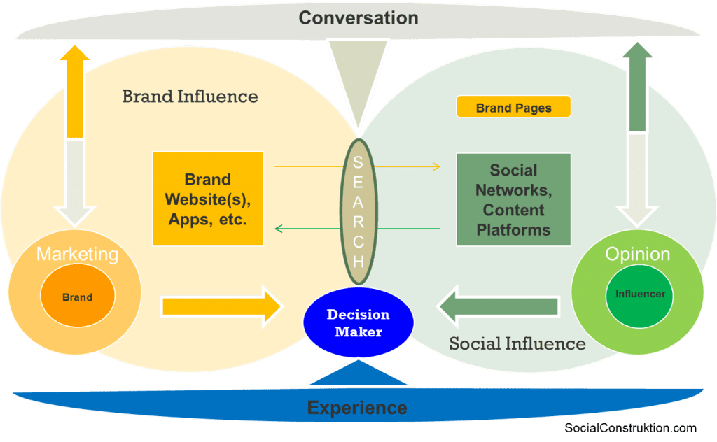 Social Spheres of Influence
